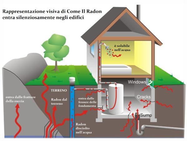 Come il Radon entra negli edifici