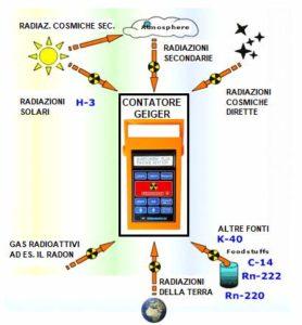 Composizione della radiattività naturale