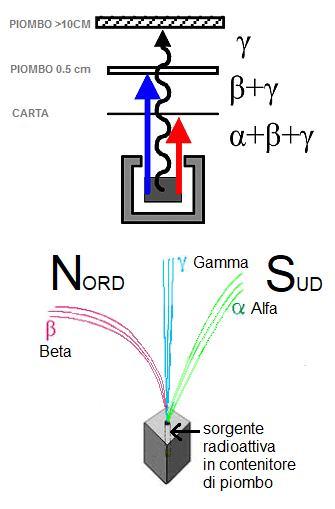 separazione e deviazione radiazioni alfa beta gamma